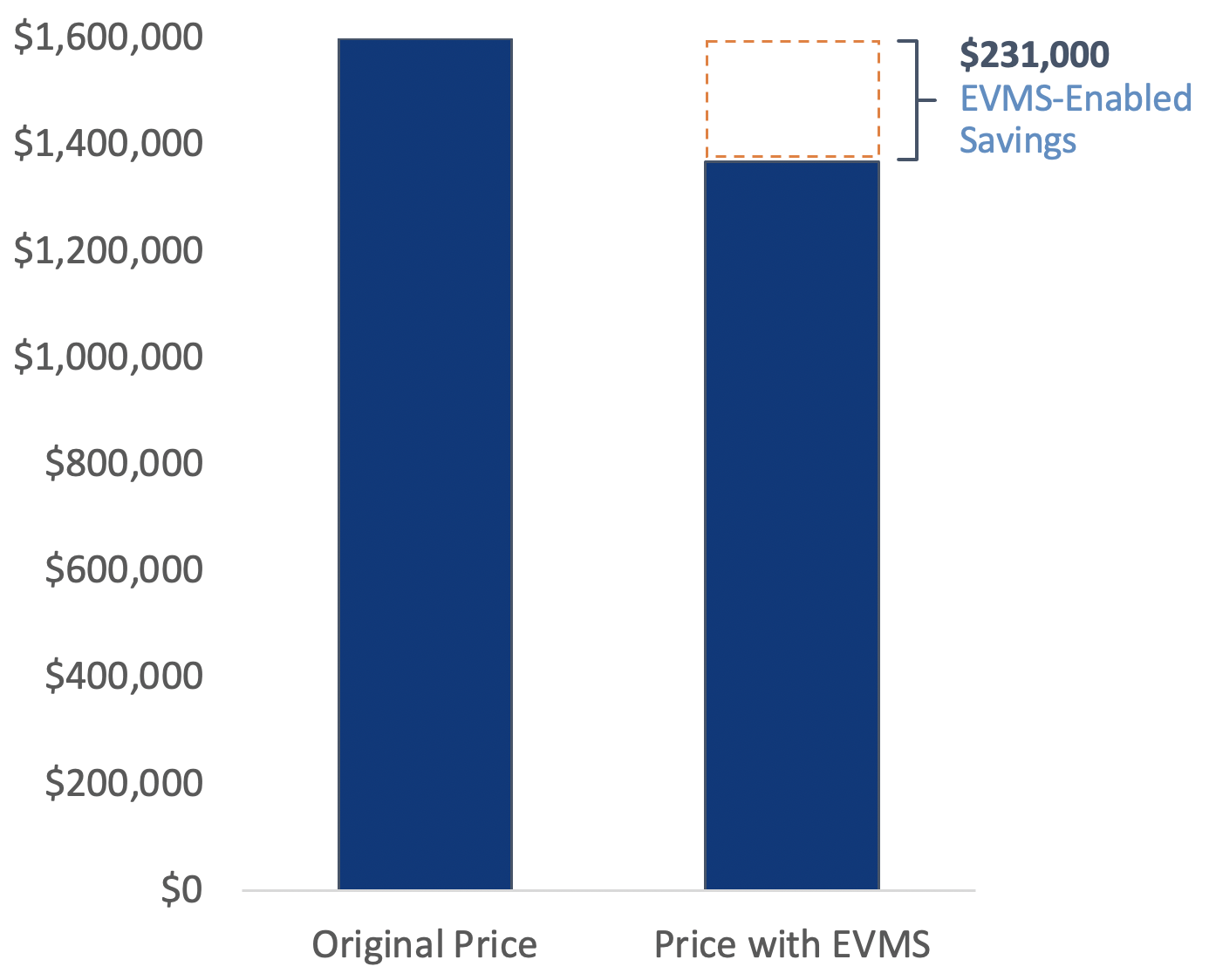 Case Study Chart $231,000 EVMS Enabled Savings