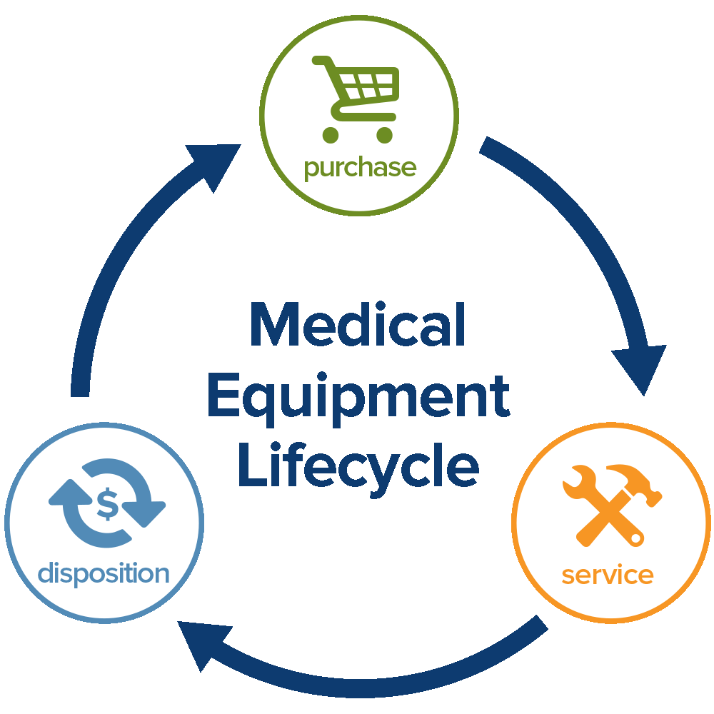 medical equipment lifecycle