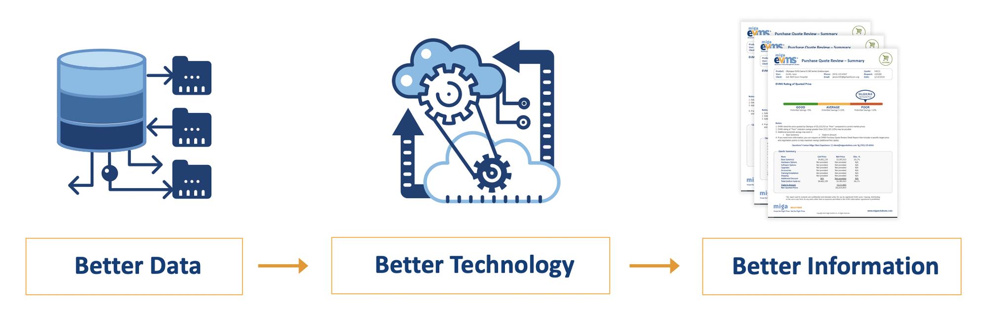 Better data. better tech. Better information.